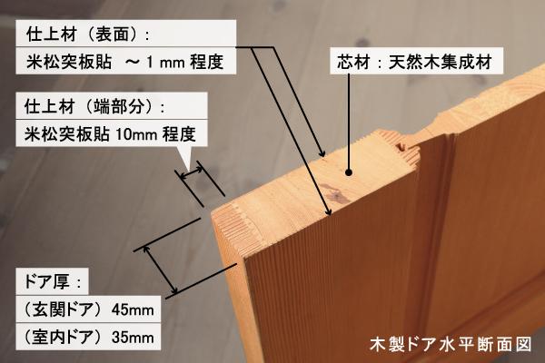 ドアの構造