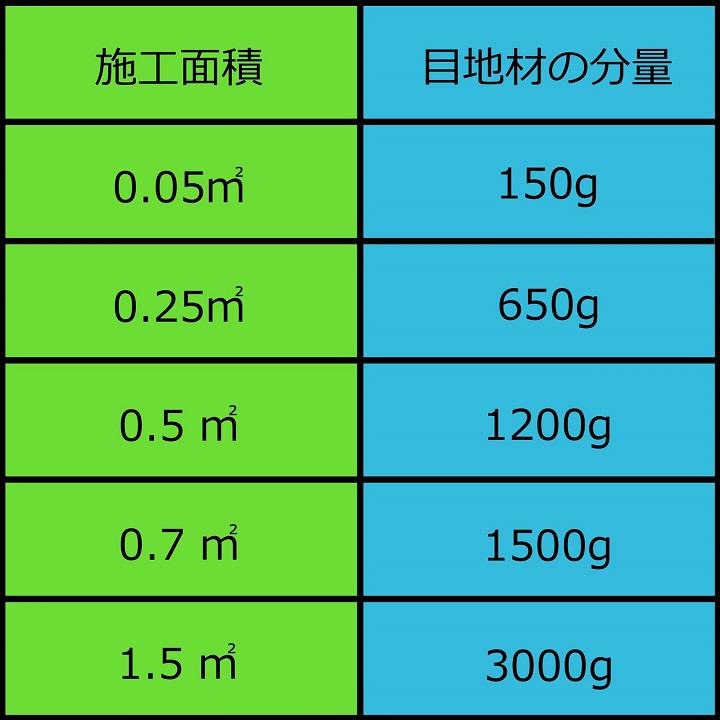 目地分量の目安の表
