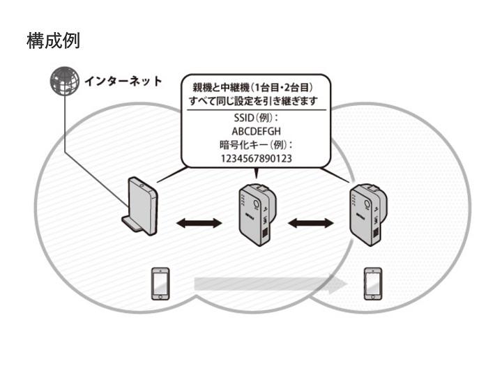 無線LAN中継機の構成図