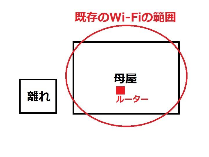 Wi-Fi図:母屋にのみ飛んでいる