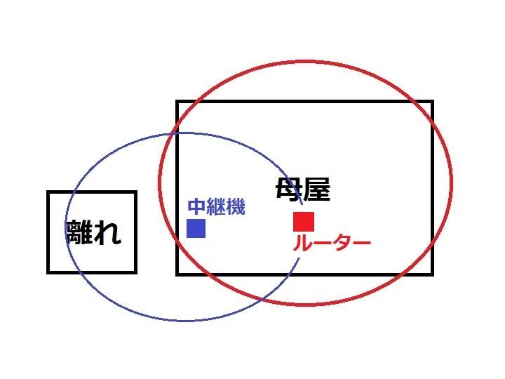 Wi-Fi図:中継機で離れまで届いてほしい(願望)