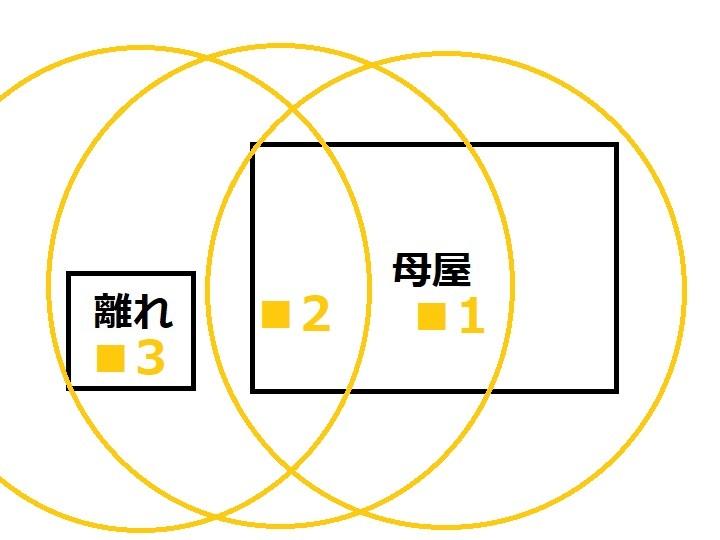 Wi-Fi図:母屋も離れもぜんぶカバー