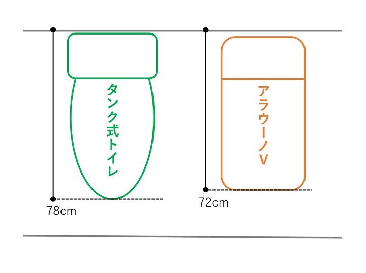 便器サイズの比較