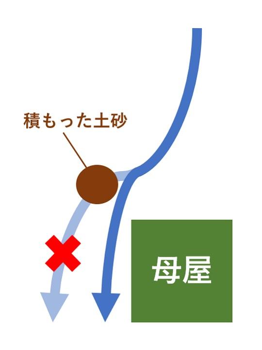 川の流れの図