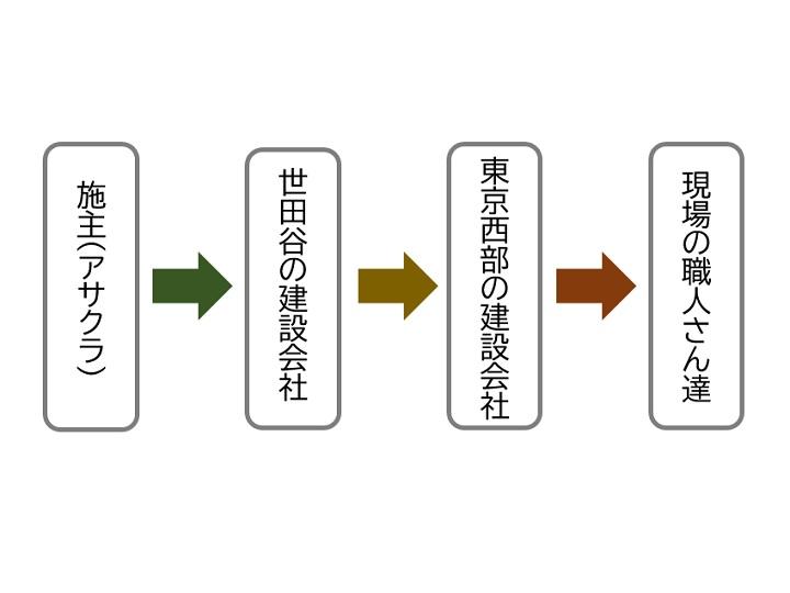 工事の手配図