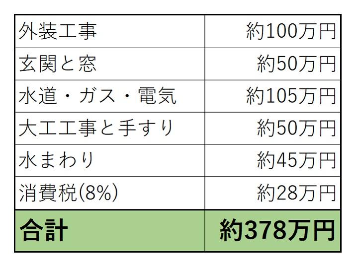 発注分の工事金額の一覧と合計