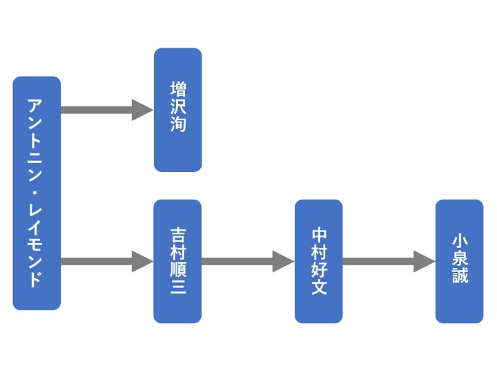 建築家の関係図