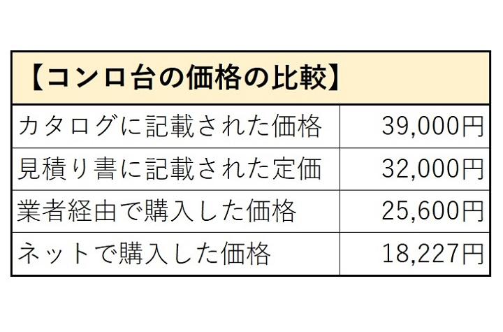 コンロ台の価格の比較
