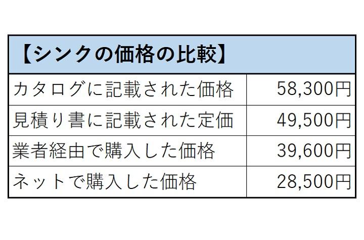 シンクの価格の比較