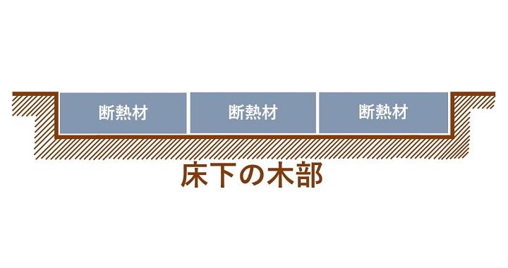 図説:床板に断熱材を置いた状態
