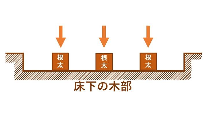 図説:床板に根太を設置