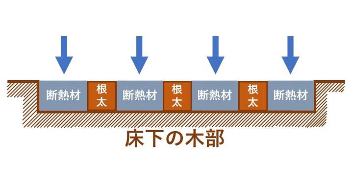 図説:根太の間に断熱材を設置