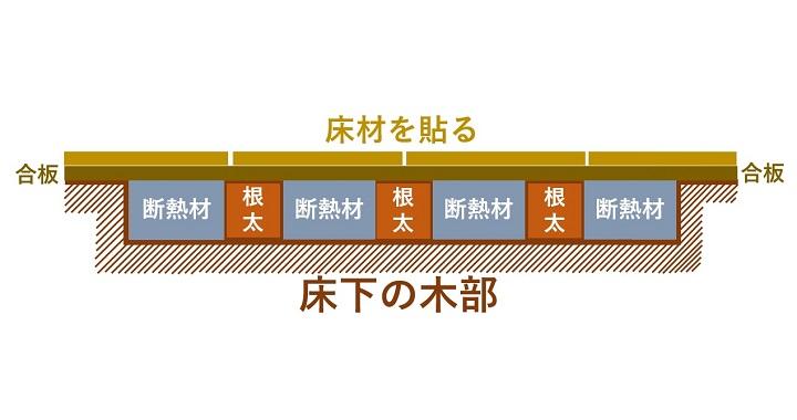 図説:合板の上に床材を接着