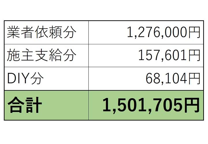 キッチン工事費用一覧と総額