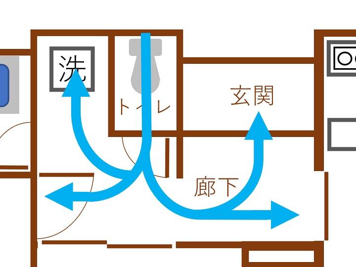 間取り図で見る漏水ルート