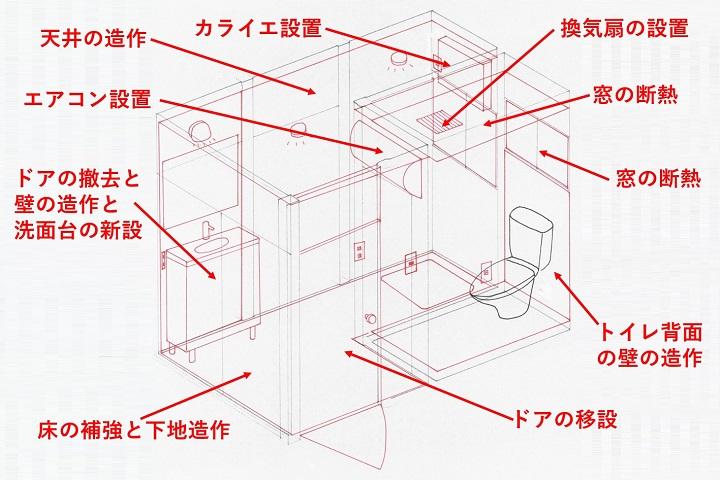 工事内容のイメージ図