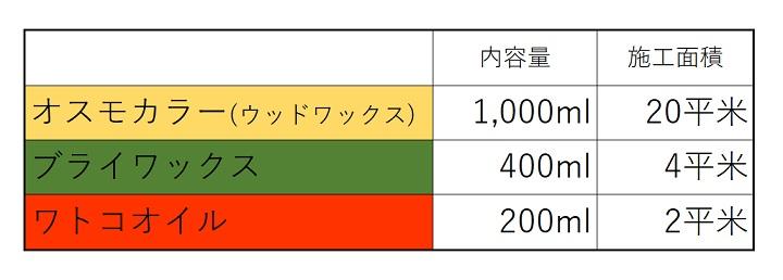 「オスモカラー」と「ブライワックス」と「ワトコオイル」の施工面積の比較