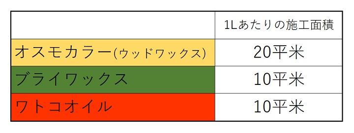 1リットルあたりの施工面積の比較