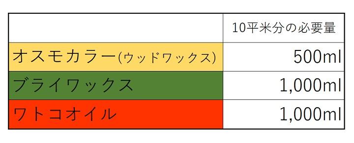 10平米分の必要量の比較