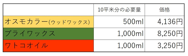 10平米分の必要量と価格の比較