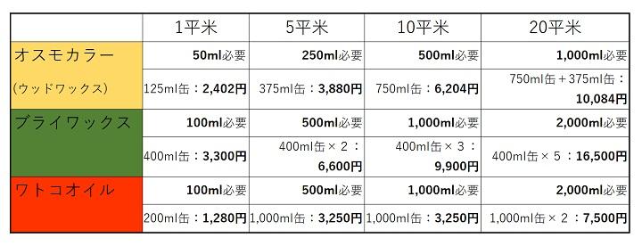 平米ごとの必要量と価格一覧